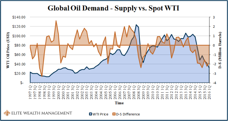 What Actually Drives the Price of Oil - Pic 2