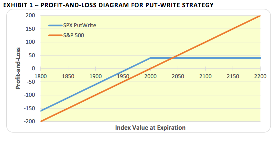 Article 9 - Edge in Selling Options Part 2 The Put-Write - Pic 2